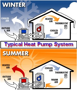 The most efficient method for heating and cooling your home for Electric heating system for house